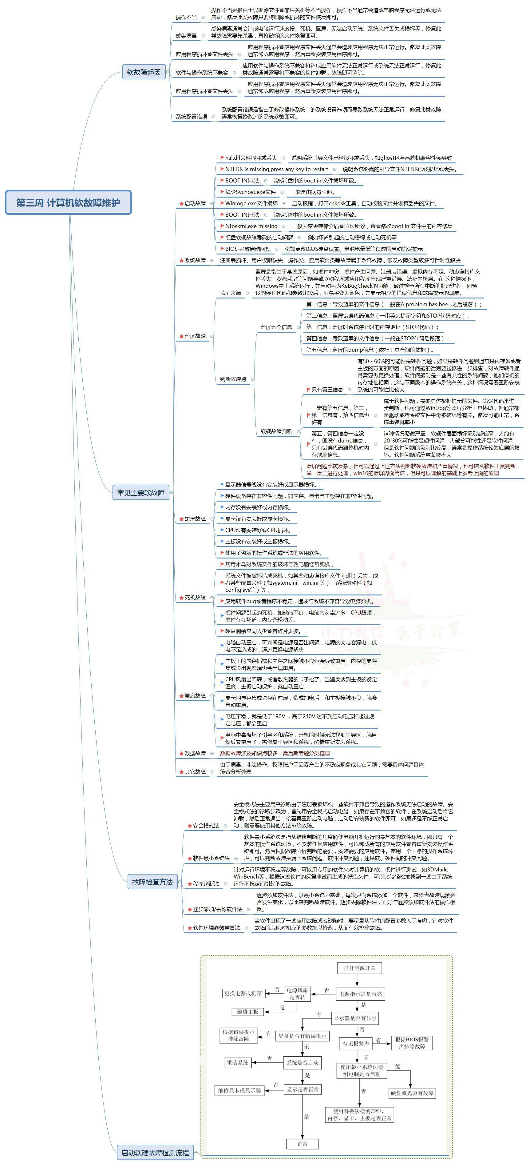 [小知识]一张图让你秒懂电脑故障知识