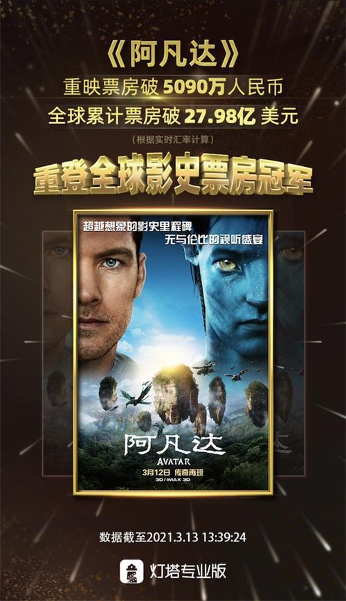 《阿凡达》重映再夺全球影史票房冠军